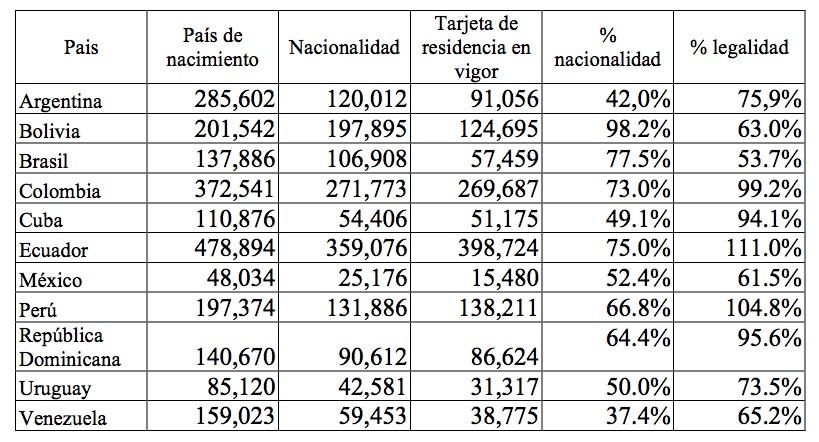 ilegal en espana:
