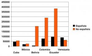 Población empadronada en España según país de nacimiento y nacionalidad a 01.01.2010
